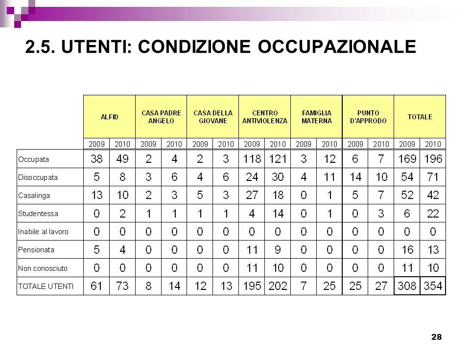 28 2.5. UTENTI: CONDIZIONE OCCUPAZIONALE