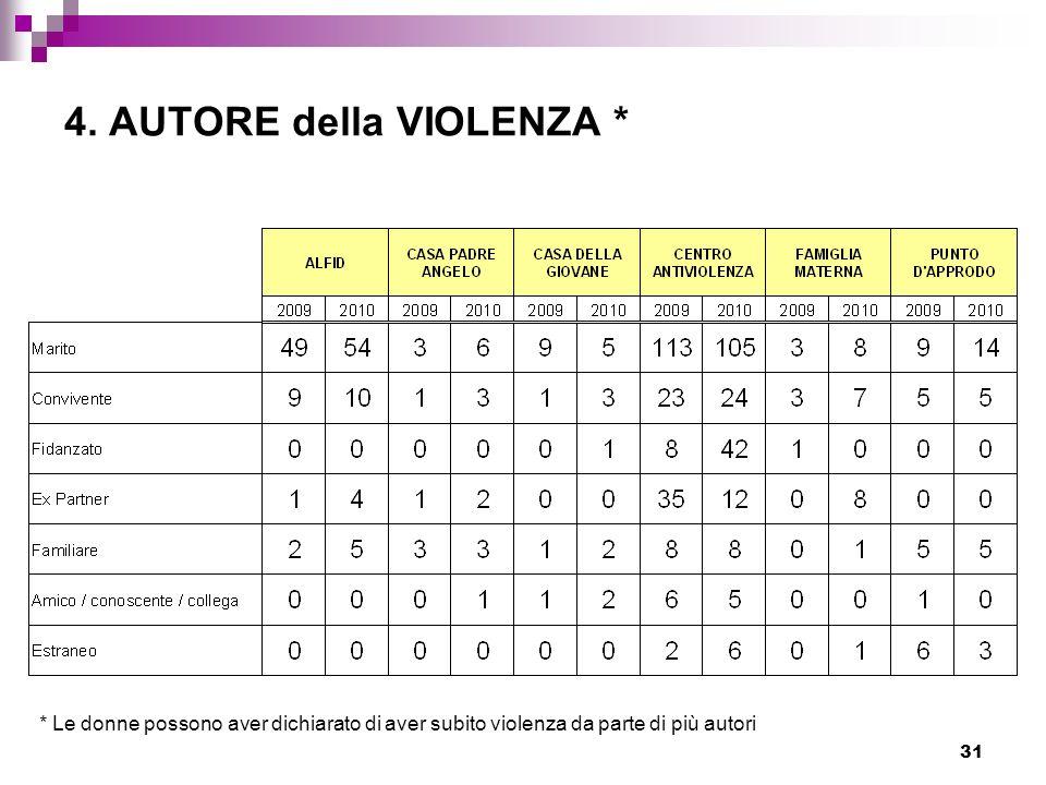 31 4. AUTORE della VIOLENZA * * Le donne possono aver dichiarato di aver subito violenza da parte di più autori
