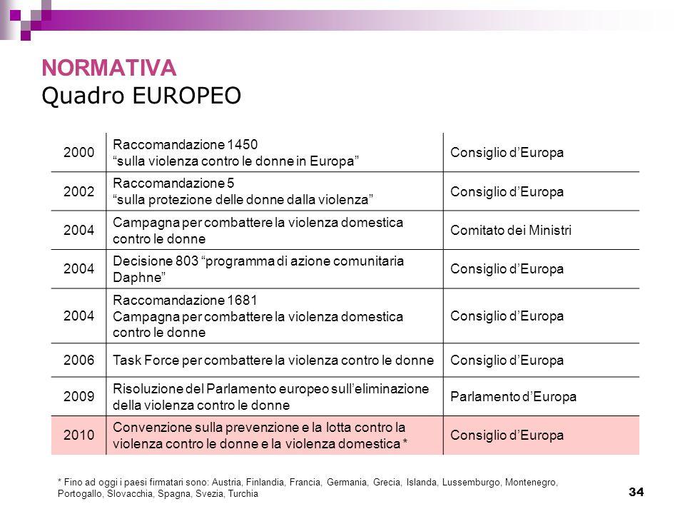 34 NORMATIVA Quadro EUROPEO 2000 Raccomandazione 1450 sulla violenza contro le donne in Europa Consiglio dEuropa 2002 Raccomandazione 5 sulla protezio
