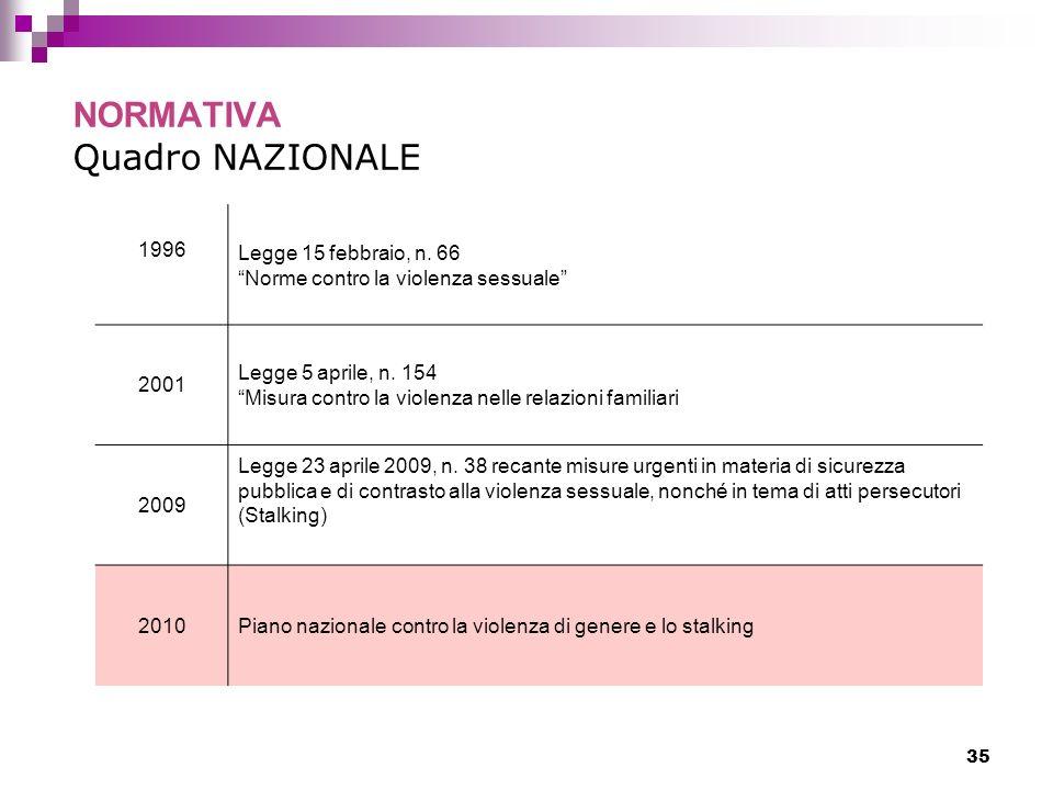 35 NORMATIVA Quadro NAZIONALE 1996 Legge 15 febbraio, n. 66 Norme contro la violenza sessuale 2001 Legge 5 aprile, n. 154 Misura contro la violenza ne