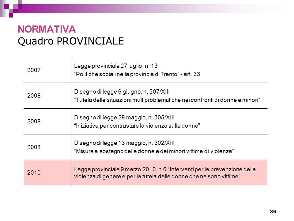 36 NORMATIVA Quadro PROVINCIALE 2007 Legge provinciale 27 luglio, n. 13 Politiche sociali nella provincia di Trento - art. 33 2008 Disegno di legge 6