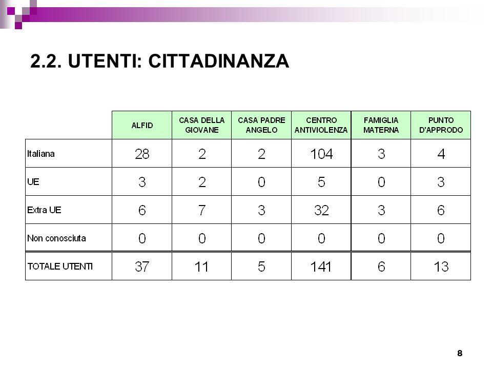 9 2.3.UTENTI: NAZIONALITÀ * * gruppi nazionali più numerosi tra gli stranieri in Trentino.