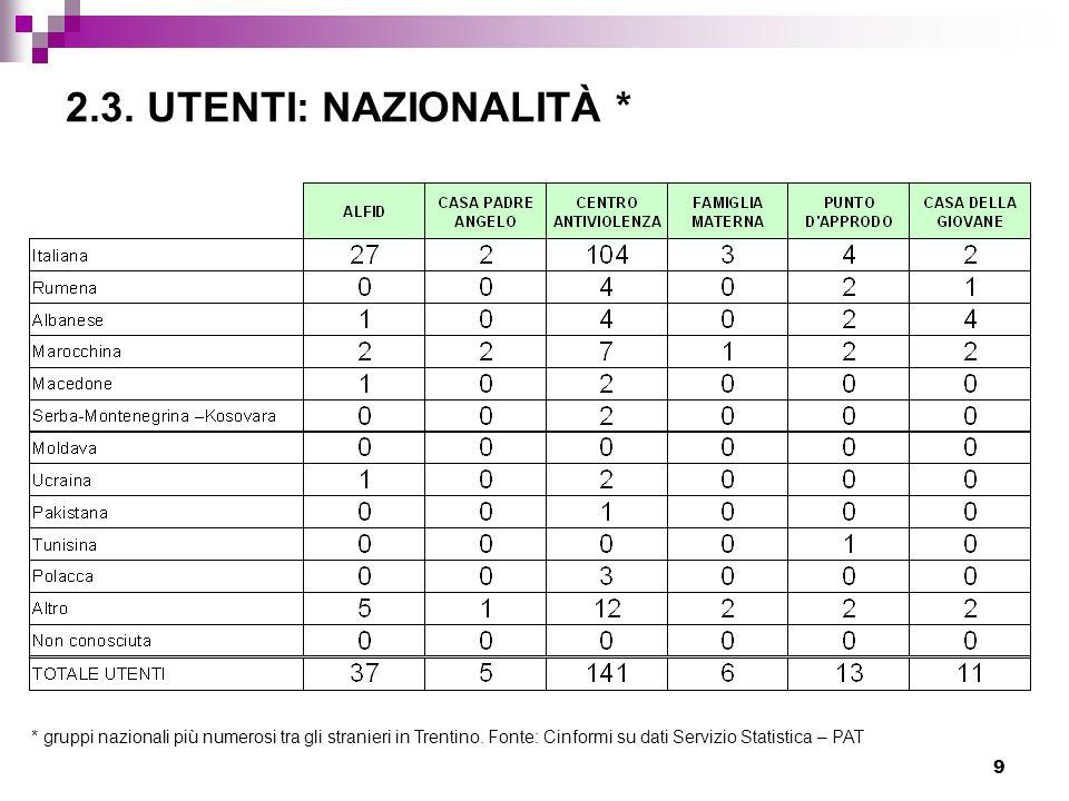 9 2.3. UTENTI: NAZIONALITÀ * * gruppi nazionali più numerosi tra gli stranieri in Trentino. Fonte: Cinformi su dati Servizio Statistica – PAT