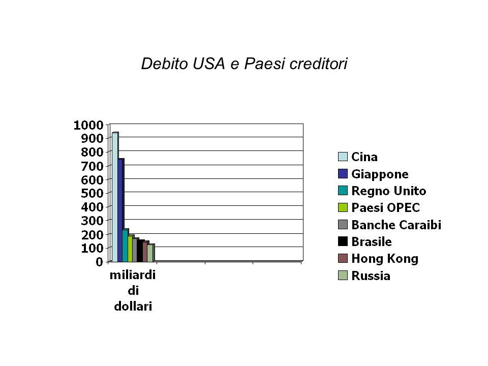 Debito USA e Paesi creditori