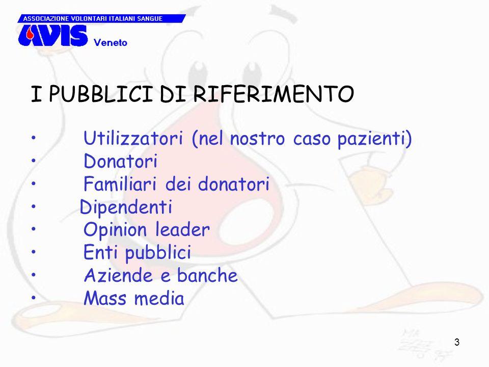 3 I PUBBLICI DI RIFERIMENTO Utilizzatori (nel nostro caso pazienti) Donatori Familiari dei donatori Dipendenti Opinion leader Enti pubblici Aziende e banche Mass media