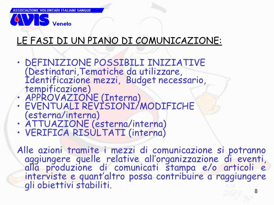 8 LE FASI DI UN PIANO DI COMUNICAZIONE: DEFINIZIONE POSSIBILI INIZIATIVE (Destinatari,Tematiche da utilizzare, Identificazione mezzi, Budget necessario, tempificazione) APPROVAZIONE (Interna) EVENTUALI REVISIONI/MODIFICHE (esterna/interna) ATTUAZIONE (esterna/interna) VERIFICA RISULTATI (interna) Alle azioni tramite i mezzi di comunicazione si potranno aggiungere quelle relative allorganizzazione di eventi, alla produzione di comunicati stampa e/o articoli e interviste e quantaltro possa contribuire a raggiungere gli obiettivi stabiliti.