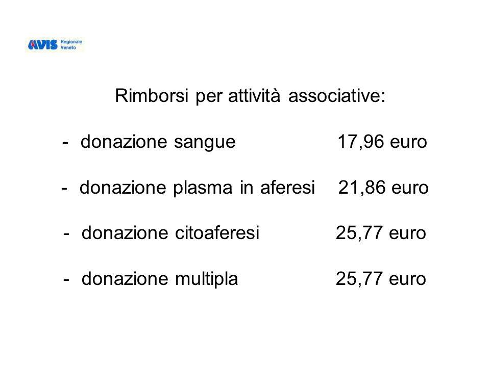 Rimborsi per attività associative: -donazione sangue 17,96 euro -donazione plasma in aferesi 21,86 euro -donazione citoaferesi 25,77 euro -donazione multipla 25,77 euro