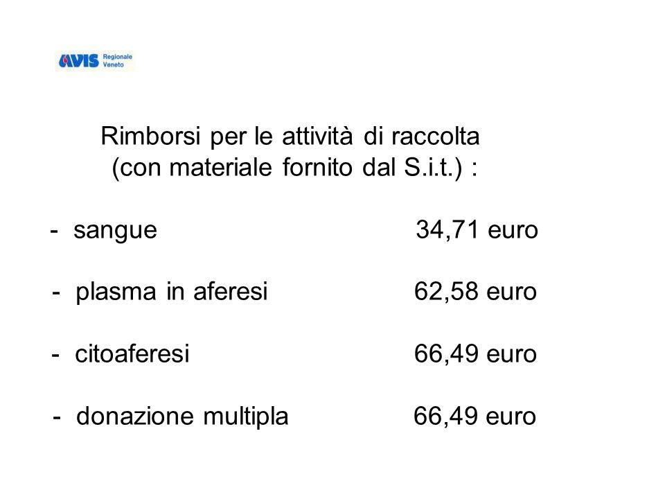 Rimborsi per le attività di raccolta (con materiale fornito dal S.i.t.) : - sangue 34,71 euro - plasma in aferesi 62,58 euro - citoaferesi 66,49 euro - donazione multipla 66,49 euro