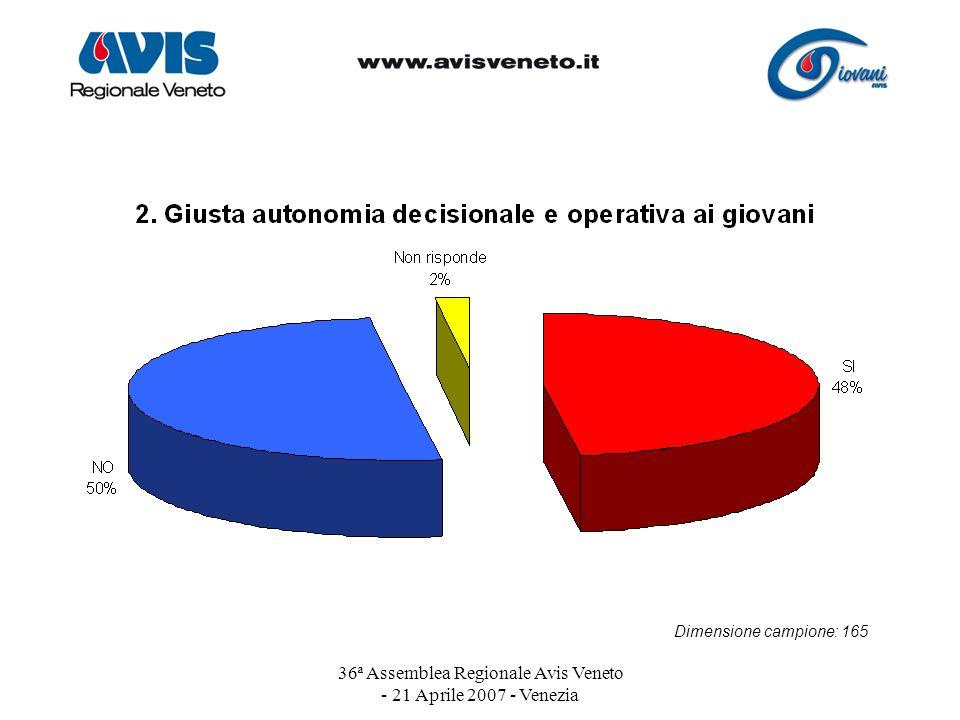 36ª Assemblea Regionale Avis Veneto - 21 Aprile 2007 - Venezia Dimensione campione: 165