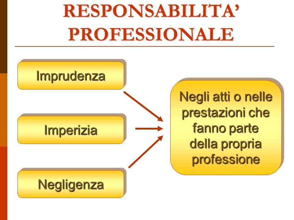 RESPONSABILITA PROFESSIONALE ImprudenzaImprudenza ImperiziaImperizia NegligenzaNegligenza Negli atti o nelle prestazioni che fanno parte della propria professione