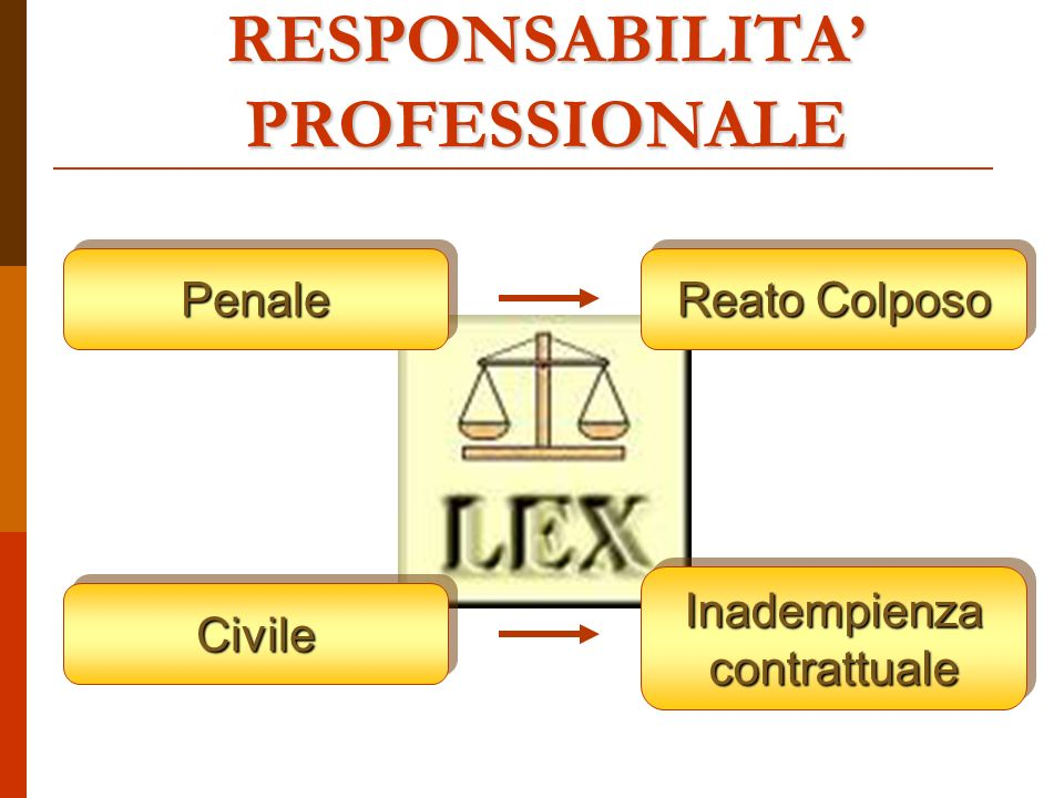 PenalePenale CivileCivile Inadempienza contrattuale Reato Colposo RESPONSABILITA PROFESSIONALE
