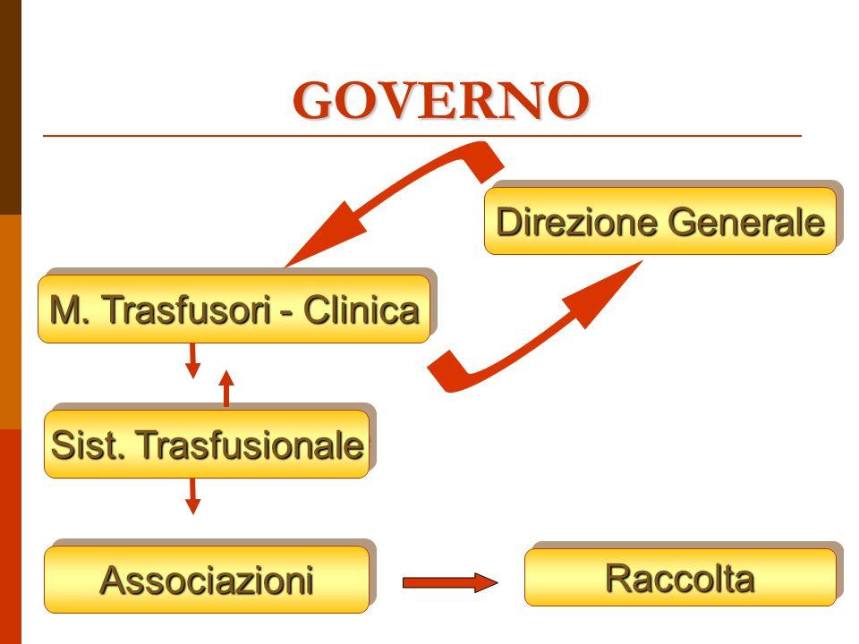 GOVERNO M. Trasfusori - Clinica Direzione Generale AssociazioniAssociazioni RaccoltaRaccolta Sist.