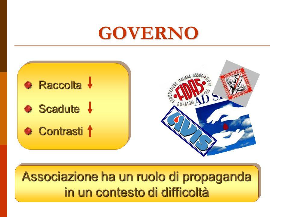 GOVERNO RaccoltaScaduteContrastiRaccoltaScaduteContrasti Associazione ha un ruolo di propaganda in un contesto di difficoltà