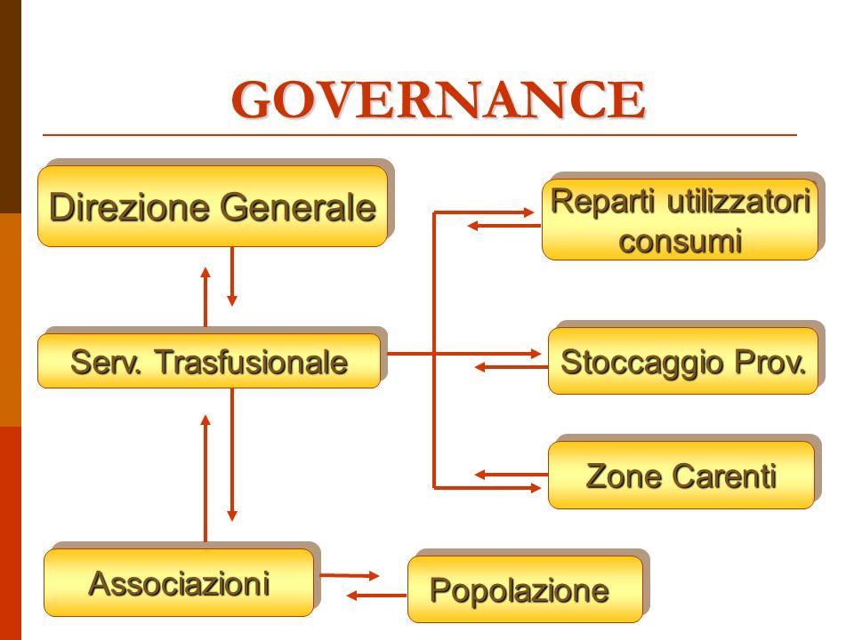 GOVERNANCE Serv.