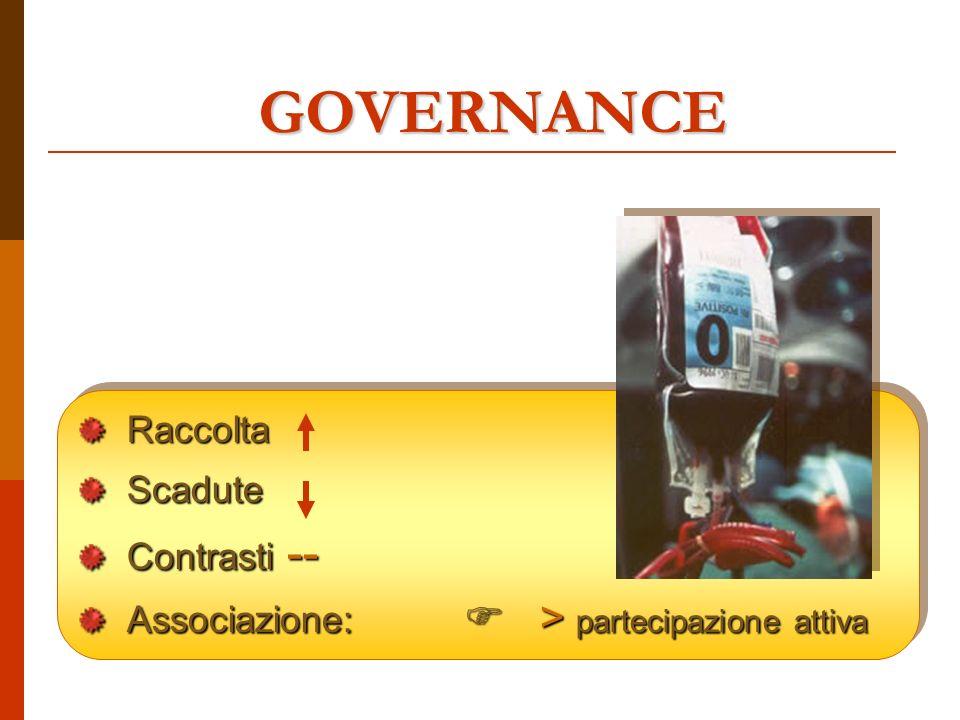 GOVERNANCE RaccoltaScadute Contrasti -- Associazione: > partecipazione attiva RaccoltaScadute Contrasti -- Associazione: > partecipazione attiva