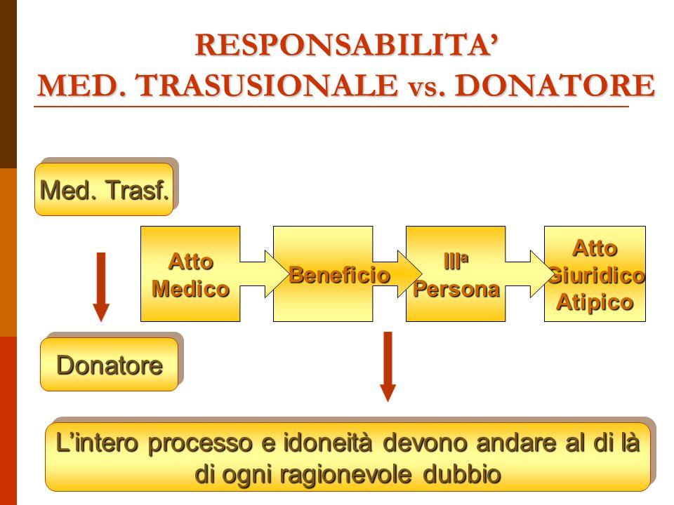 Atto Giuridico Atipico III a Persona Beneficio Beneficio RESPONSABILITA MED.