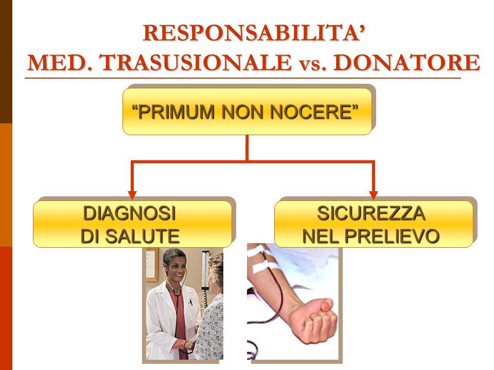RESPONSABILITA MED. TRASUSIONALE vs.