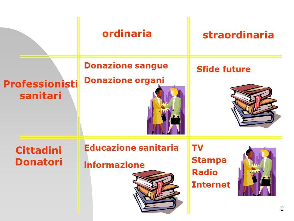 2 Professionisti sanitari Cittadini Donatori ordinaria straordinaria Donazione sangue Donazione organi Educazione sanitaria informazione Sfide future