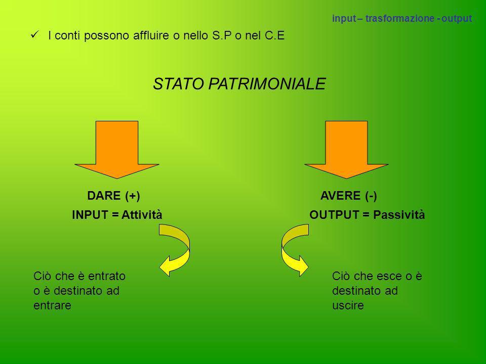 I conti possono affluire o nello S.P o nel C.E STATO PATRIMONIALE DARE (+)AVERE (-) INPUT = AttivitàOUTPUT = Passività Ciò che è entrato o è destinato