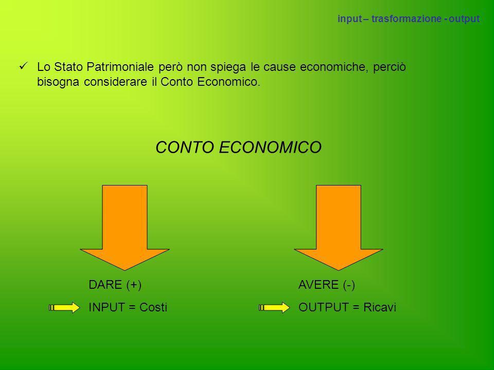 Lo Stato Patrimoniale però non spiega le cause economiche, perciò bisogna considerare il Conto Economico. CONTO ECONOMICO DARE (+) INPUT = Costi AVERE