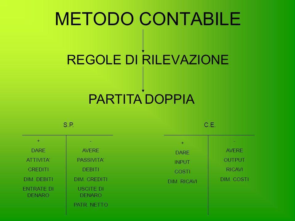 METODO CONTABILE REGOLE DI RILEVAZIONE PARTITA DOPPIA S.P.C.E. + DARE ATTIVITA CREDITI DIM. DEBITI ENTRATE DI DENARO - AVERE PASSIVITA DEBITI DIM. CRE