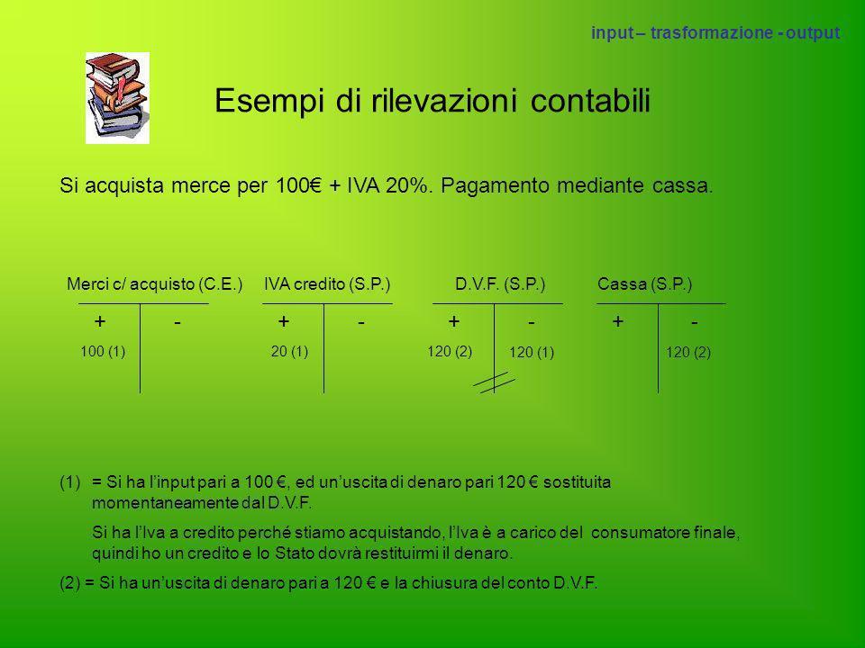 + -+ -+ - 120 (2) + - Cassa (S.P.) 120 (1) Merci c/vendite (C.E.)Iva debito (S.P.)C.V.C.