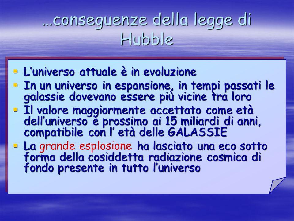 …conseguenze della legge di Hubble Luniverso attuale è in evoluzione Luniverso attuale è in evoluzione In un universo in espansione, in tempi passati