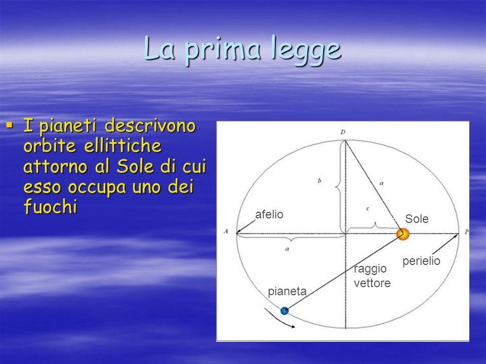 La prima legge I pianeti descrivono orbite ellittiche attorno al Sole di cui esso occupa uno dei fuochi Sole perielio afelio pianeta raggio vettore