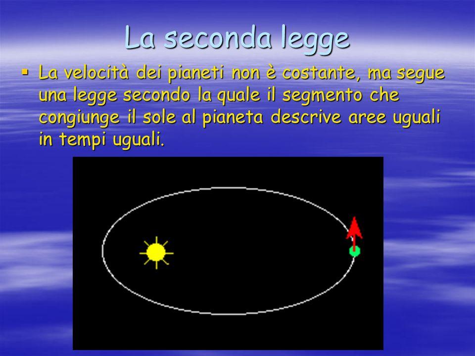 La velocità dei pianeti non è costante, ma segue una legge secondo la quale il segmento che congiunge il sole al pianeta descrive aree uguali in tempi
