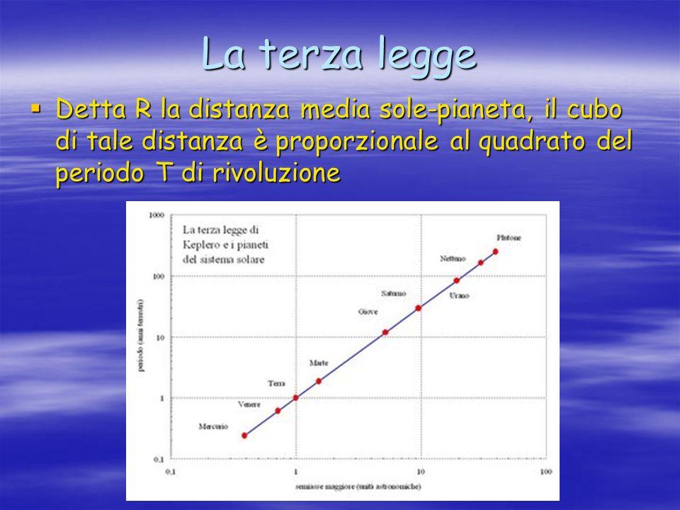Detta R la distanza media sole-pianeta, il cubo di tale distanza è proporzionale al quadrato del periodo T di rivoluzione La terza legge