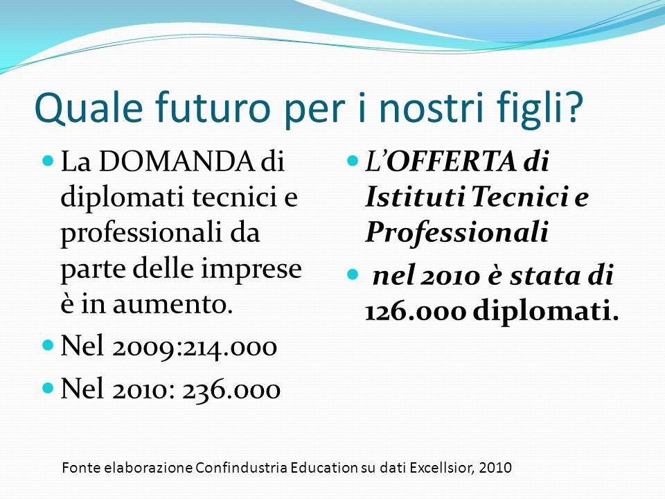 Quale futuro per i nostri figli? La DOMANDA di diplomati tecnici e professionali da parte delle imprese è in aumento. Nel 2009:214.000 Nel 2010: 236.0
