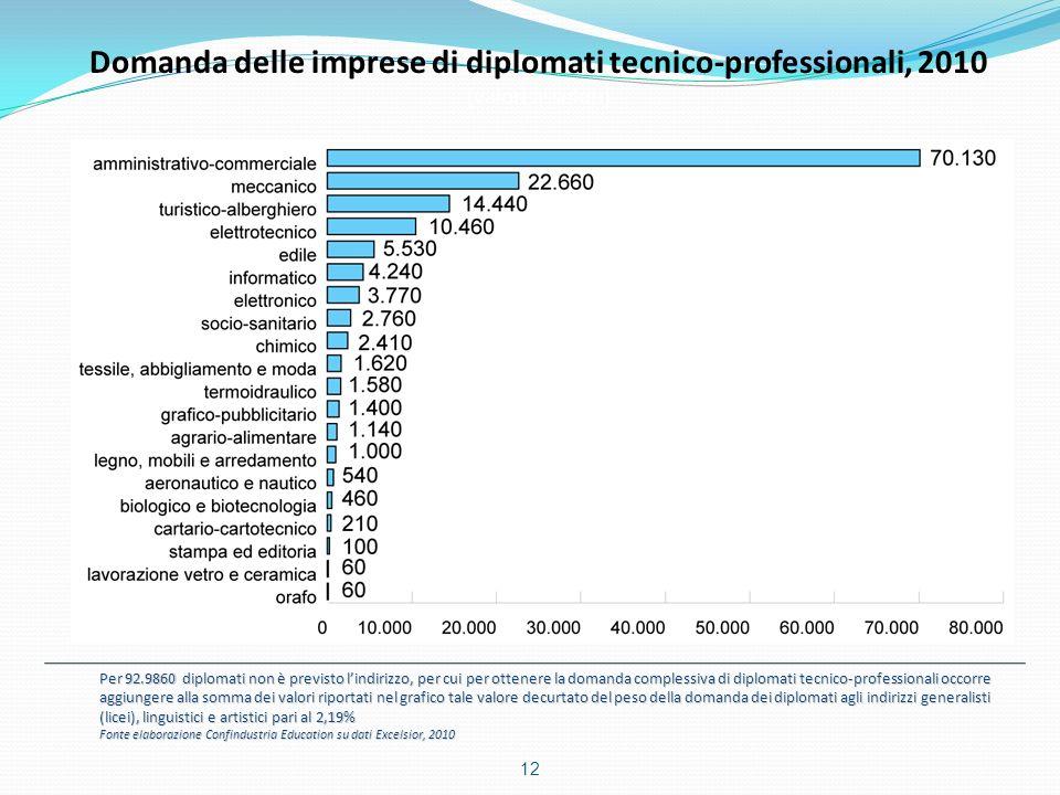 Domanda delle imprese di diplomati tecnico-professionali, 2010 (valori assoluti) Per 92.9860 diplomati non è previsto lindirizzo, per cui per ottenere