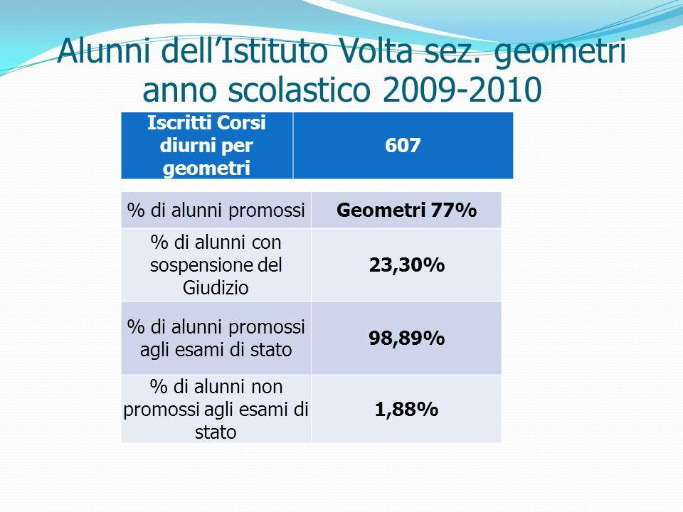Alunni dellIstituto Volta sez. geometri anno scolastico 2009-2010 % di alunni promossiGeometri 77% % di alunni con sospensione del Giudizio 23,30% % d