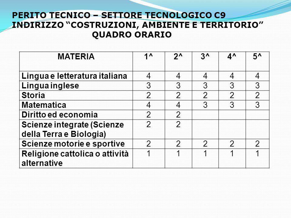 MATERIA 1^2^3^4^5^ Lingua e letteratura italiana44444 Lingua inglese33333 Storia22222 Matematica44333 Diritto ed economia22 Scienze integrate (Scienze