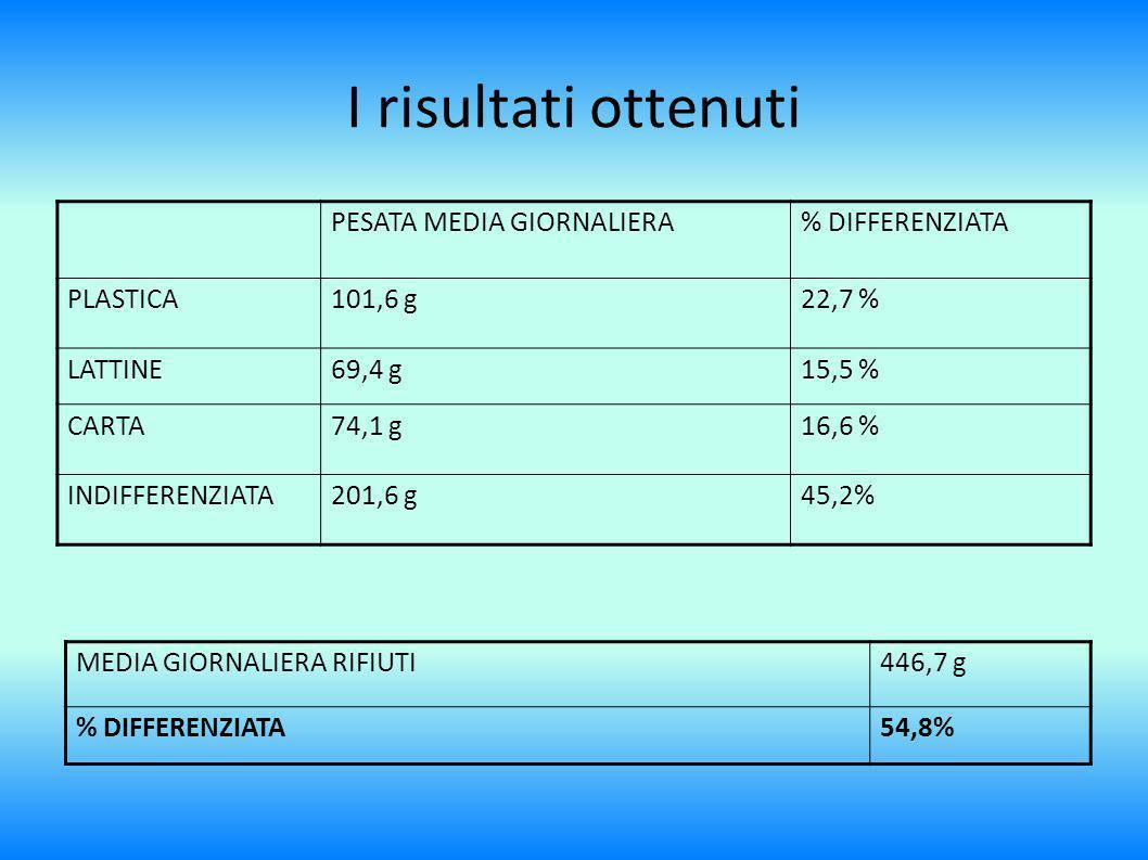 I risultati ottenuti PESATA MEDIA GIORNALIERA% DIFFERENZIATA PLASTICA101,6 g22,7 % LATTINE69,4 g15,5 % CARTA74,1 g16,6 % INDIFFERENZIATA201,6 g45,2% MEDIA GIORNALIERA RIFIUTI446,7 g % DIFFERENZIATA54,8%