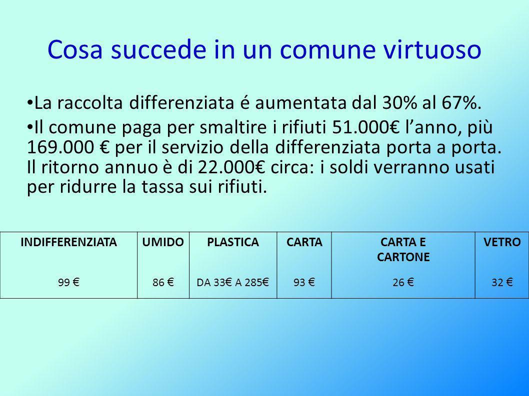 Cosa succede in un comune virtuoso La raccolta differenziata é aumentata dal 30% al 67%.