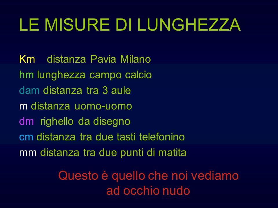 LE MISURE DI LUNGHEZZA Questo è quello che noi vediamo ad occhio nudo Kmdistanza Pavia Milano hm lunghezza campo calcio dam distanza tra 3 aule m dist