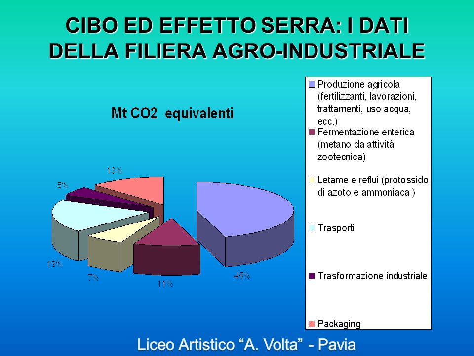 CIBO ED EFFETTO SERRA: I DATI DELLA FILIERA AGRO-INDUSTRIALE