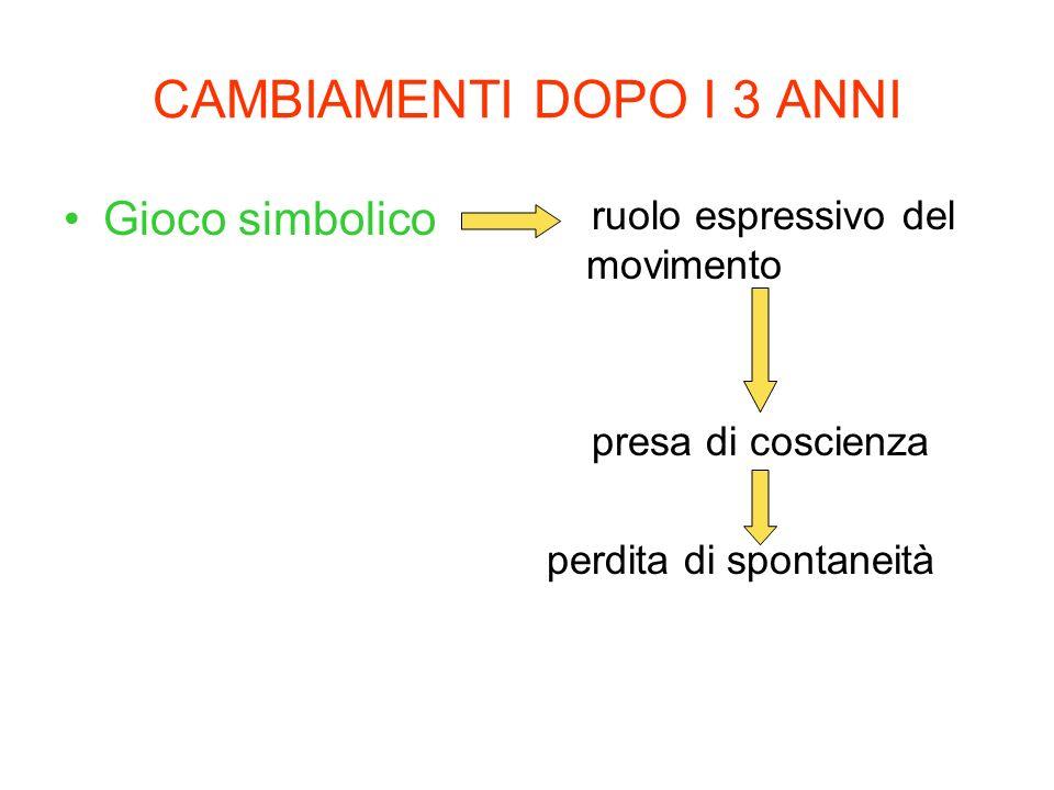 CAMBIAMENTI DOPO I 3 ANNI Gioco simbolico ruolo espressivo del movimento presa di coscienza perdita di spontaneità