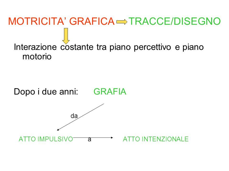 MOTRICITA GRAFICA TRACCE/DISEGNO Interazione costante tra piano percettivo e piano motorio Dopo i due anni: GRAFIA da ATTO IMPULSIVO a ATTO INTENZIONA