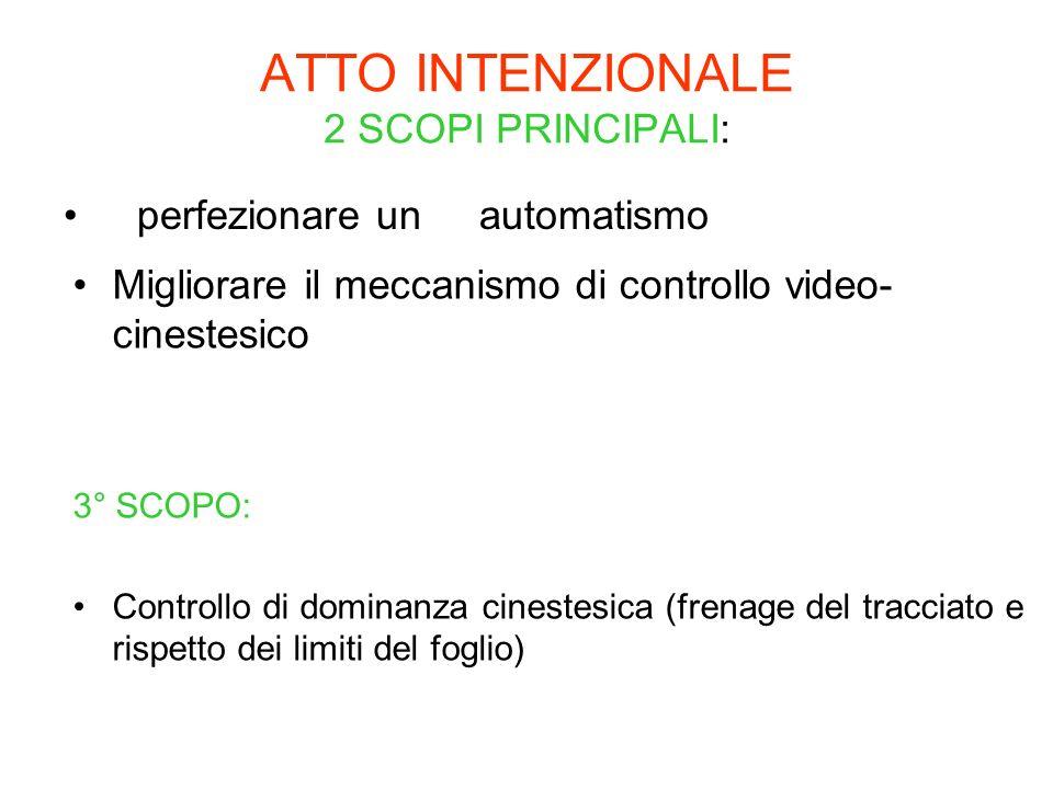 ATTO INTENZIONALE 2 SCOPI PRINCIPALI: perfezionare un automatismo Migliorare il meccanismo di controllo video- cinestesico 3° SCOPO: Controllo di domi