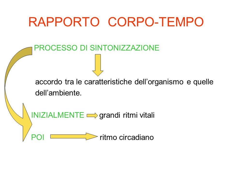 RAPPORTO CORPO-TEMPO PROCESSO DI SINTONIZZAZIONE accordo tra le caratteristiche dellorganismo e quelle dellambiente. INIZIALMENTE grandi ritmi vitali