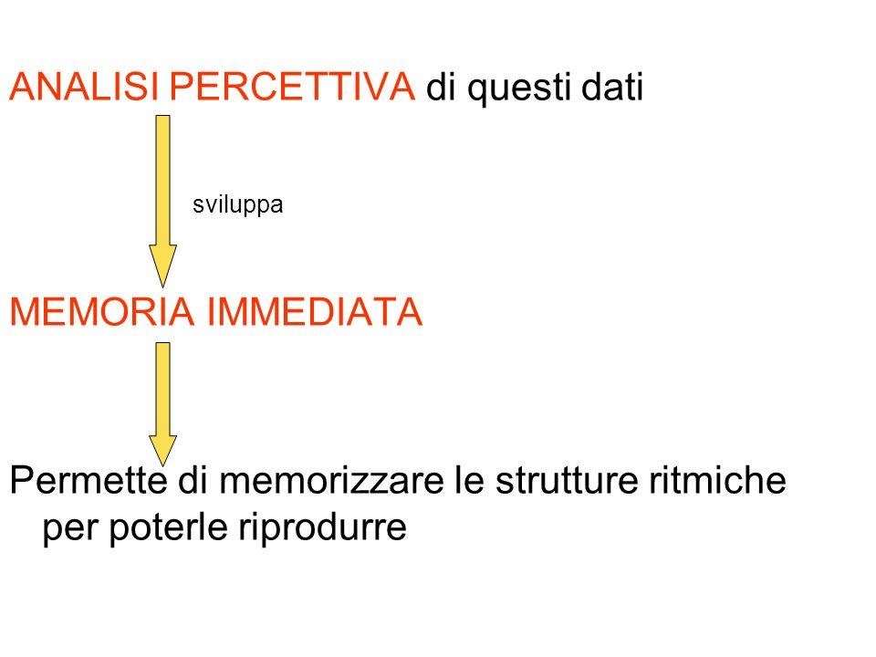 ANALISI PERCETTIVA di questi dati sviluppa MEMORIA IMMEDIATA Permette di memorizzare le strutture ritmiche per poterle riprodurre