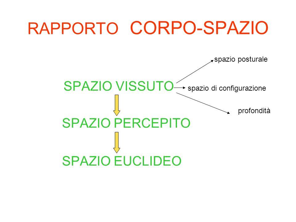 RAPPORTO CORPO-SPAZIO spazio posturale SPAZIO VISSUTO spazio di configurazione profondità SPAZIO PERCEPITO SPAZIO EUCLIDEO