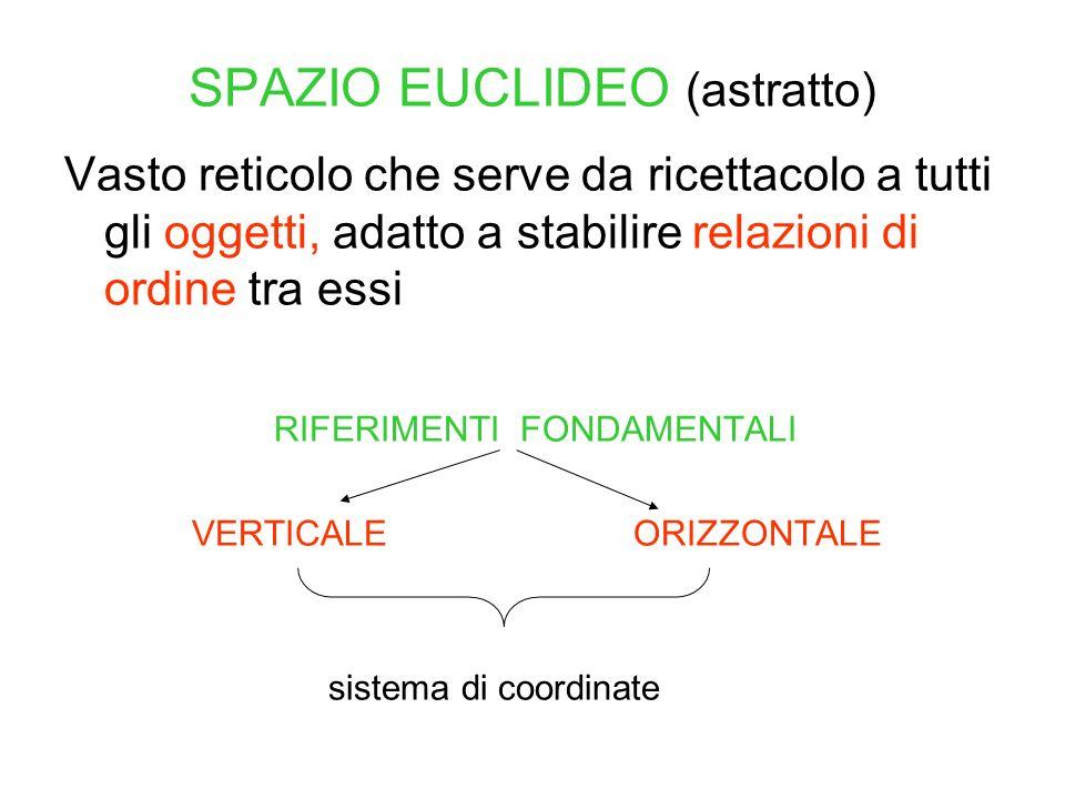 SPAZIO EUCLIDEO (astratto) Vasto reticolo che serve da ricettacolo a tutti gli oggetti, adatto a stabilire relazioni di ordine tra essi RIFERIMENTI FO
