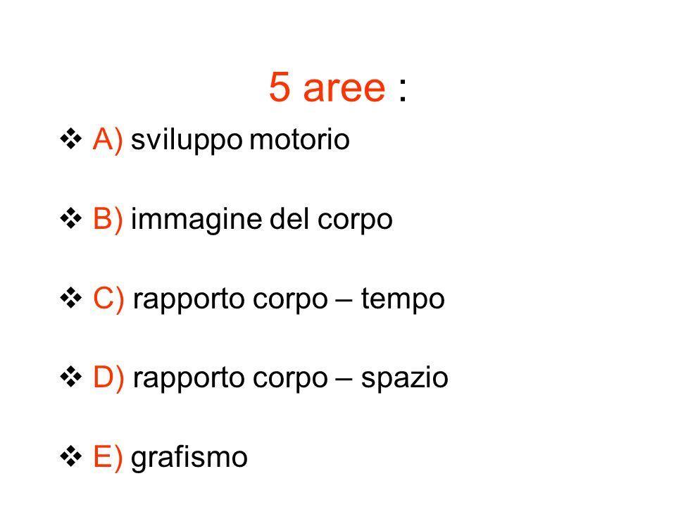 5 aree : A) sviluppo motorio B) immagine del corpo C) rapporto corpo – tempo D) rapporto corpo – spazio E) grafismo