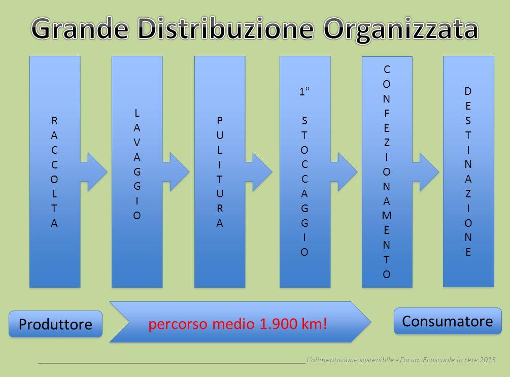 __________________________________________________________________Lalimentazione sostenibile - Forum Ecoscuole in rete 2013 Produttore Consumatore RAC