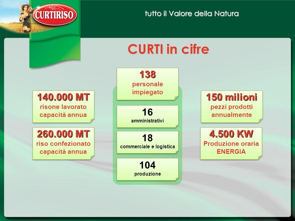 tutto il Valore della Natura CURTI in cifre 138 personale impiegato138 personale impiegato 150 milioni pezzi prodotti annualmente 150 milioni pezzi pr