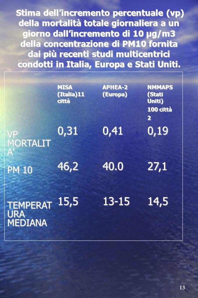 13 Stima dellincremento percentuale (vp) della mortalità totale giornaliera a un giorno dallincremento di 10 μg/m3 della concentrazione di PM10 fornita dai più recenti studi multicentrici condotti in Italia, Europa e Stati Uniti.