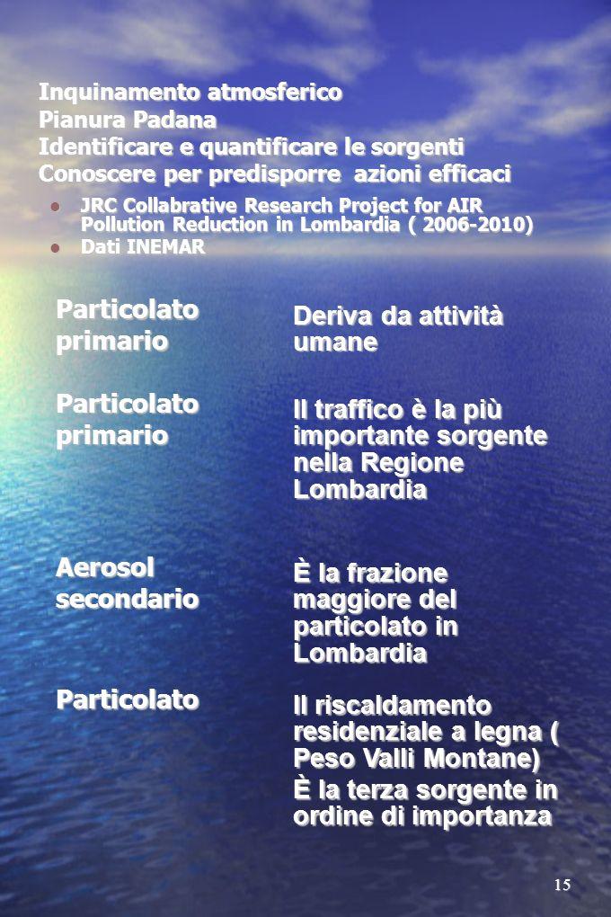 15 Inquinamento atmosferico Pianura Padana Identificare e quantificare le sorgenti Conoscere per predisporre azioni efficaci JRC Collabrative Research Project for AIR Pollution Reduction in Lombardia ( 2006-2010) JRC Collabrative Research Project for AIR Pollution Reduction in Lombardia ( 2006-2010) Dati INEMAR Dati INEMAR Particolato primario Deriva da attività umane Particolato primario Il traffico è la più importante sorgente nella Regione Lombardia Aerosol secondario È la frazione maggiore del particolato in Lombardia Particolato Il riscaldamento residenziale a legna ( Peso Valli Montane) È la terza sorgente in ordine di importanza